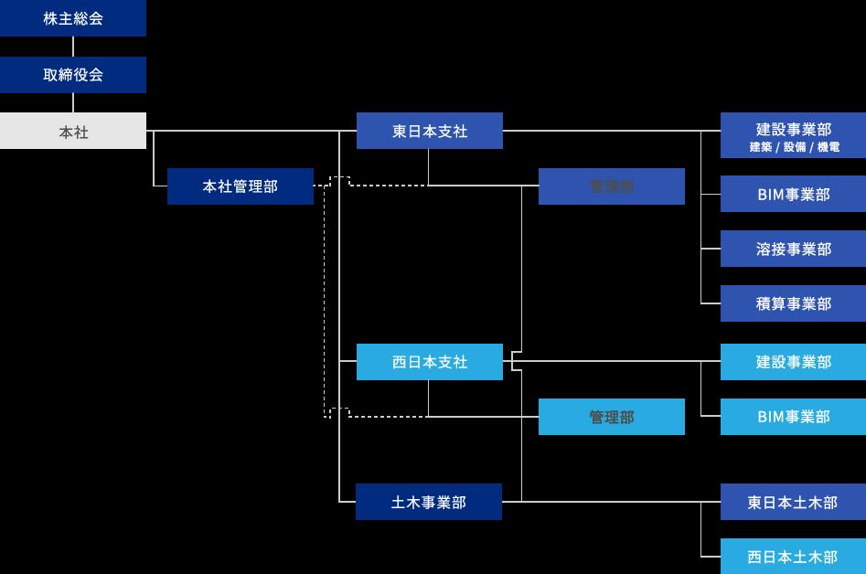 鹿島クレス株式会社の組織図